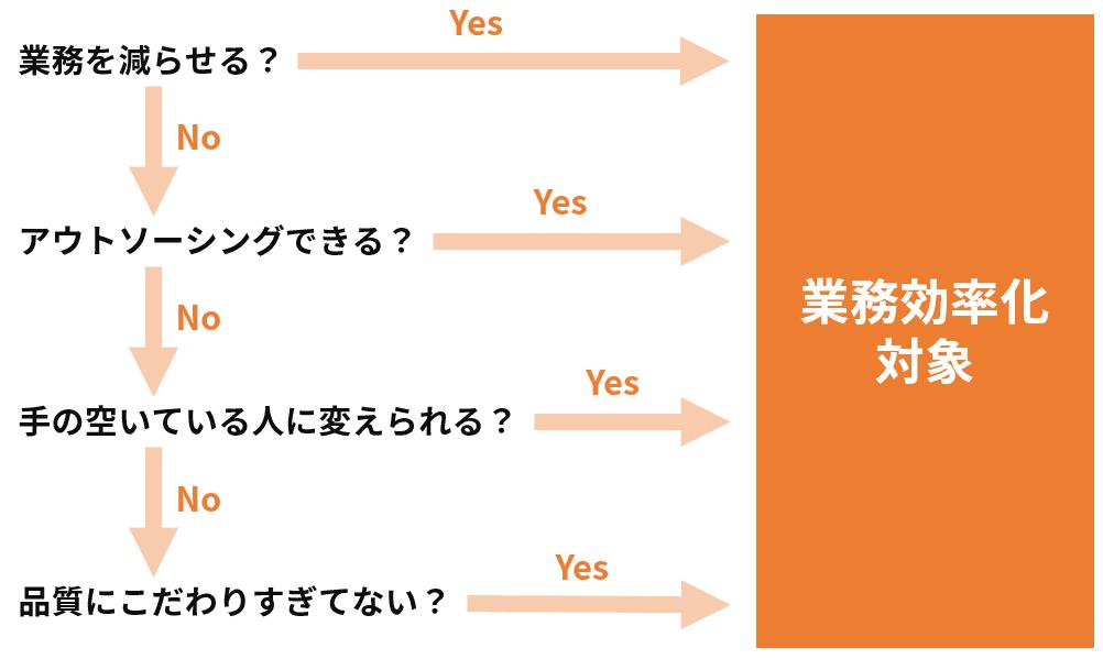 業務を効率化するための4つの質問