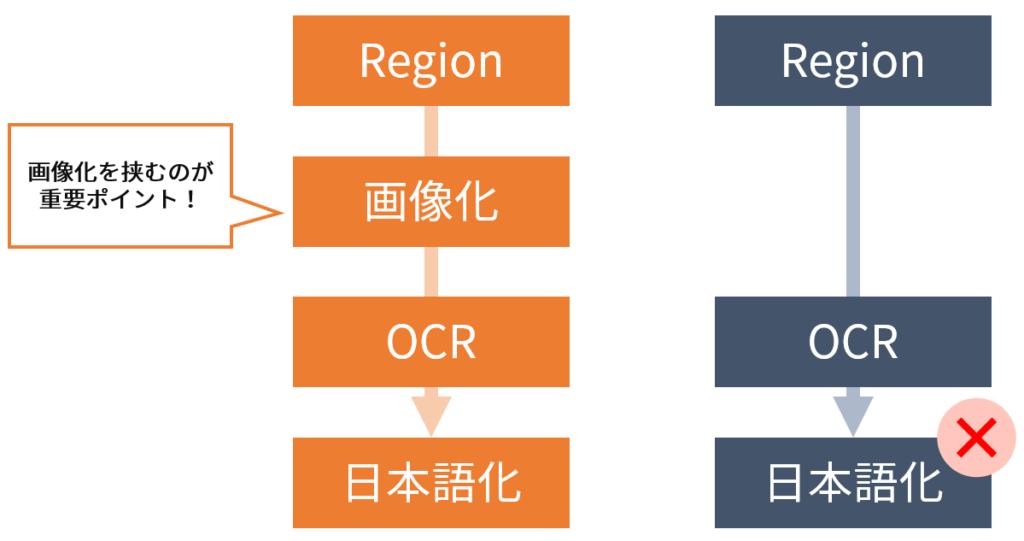 SikuliXのOCRでRegionから日本語を読み取るには、一度画像化するのがポイント