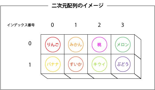二次元配列のイメージ
