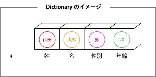 Dictionaryオブジェクトのイメージ