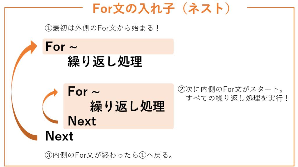 For文の入れ子(ネスト)のイメージ