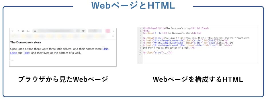 WebページとHTMLの比較
