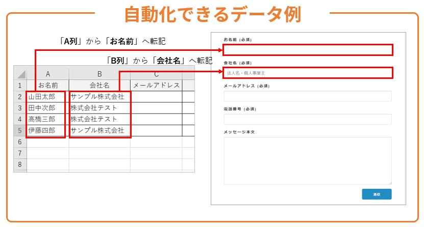 RPAで自動化できるデータ例