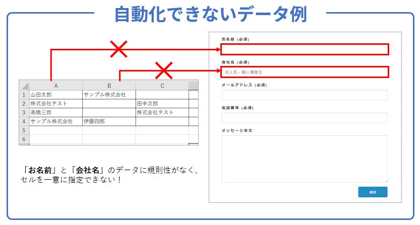 RPAで自動化できないデータ例