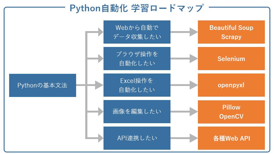Python自動化 学習ロードマップ