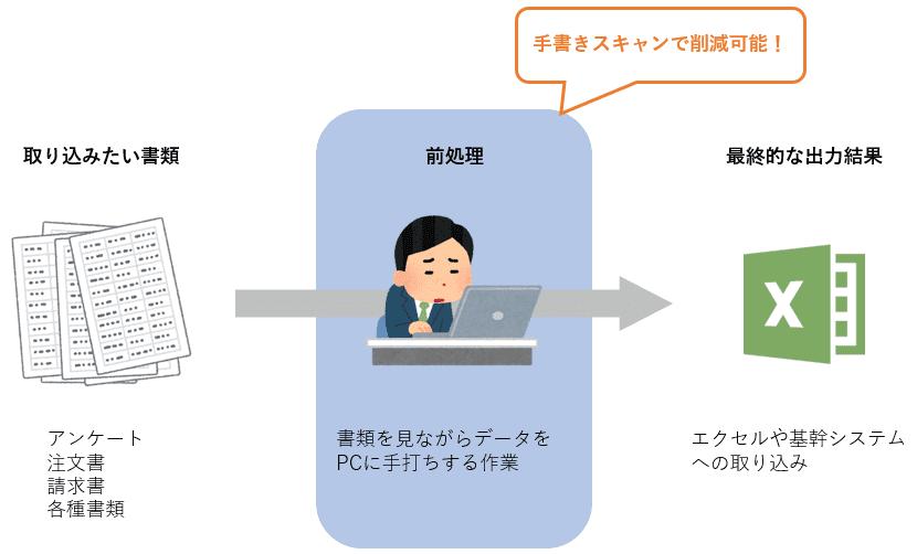 手書きスキャンの活用方法