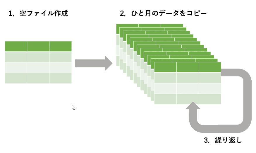 複数のエクセルの統合手順