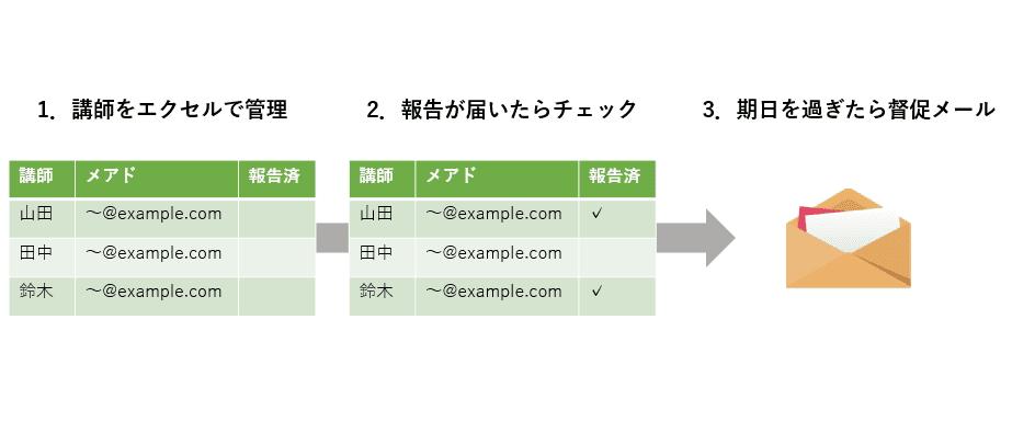 督促メールの送信手順