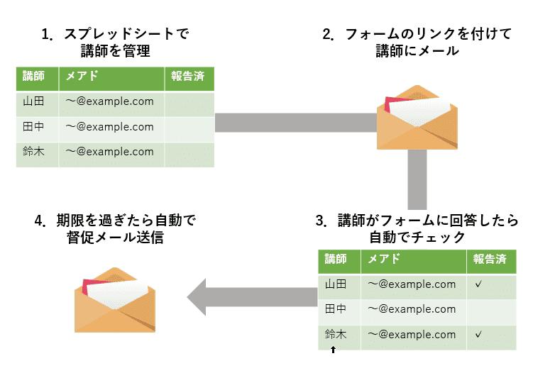 メール送信自動化手順